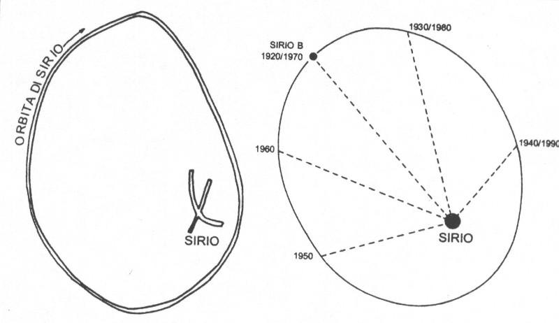 Da sinistra, l'orbita della Digitaria (Sirio B) intorno a Sirio come la raffigurano graficamente i Dogon sulla sabbia. A destra, un moderno diagramma astronomico dell'orbita di Sirio, con gli anni che indicano le posizioni di Sirio B in quelle date. Si noti che i Dogon non collocano Sirio al centro del disegno ma 10 situano vicino a un fuoco della loro approssimata ellisse, uno dei tratti più straordinari della loro informazione, il che fa combaciare il tutto col diagramma a destra a un livello portentoso.