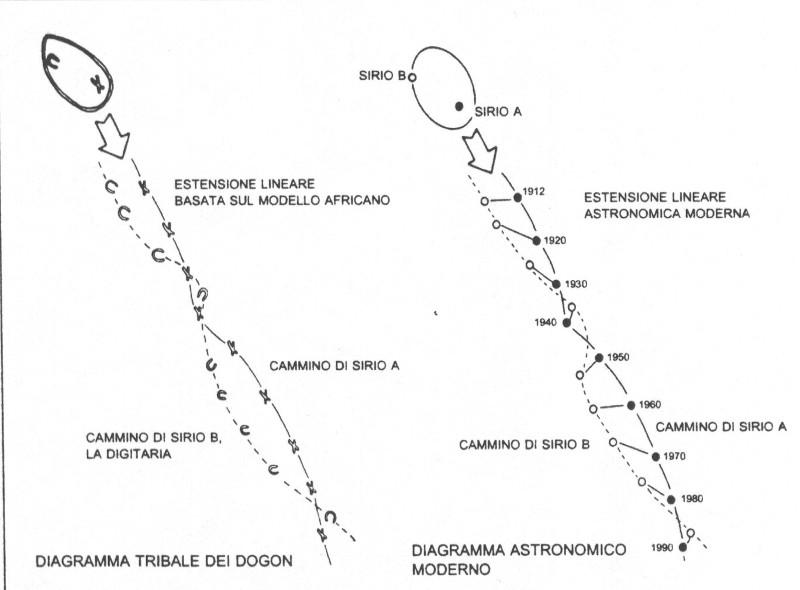 L'estensione lineare sulla destra è scientificamente affidabile e basata sulle misurazioni della velocità di rotazione di Sirio B attorno a Sirio A. L'estensione lineare sulla sinistra non è scientifica si tratta di una correlazione presunta, dato che dalle informazioni dei Dogon non c'è modo di sapere con certezza la velocità di rotazione della Digitaria. Pertanto, queste estensioni lineari non costituiscono una prova certa di una correlazione esistente. Tuttavia, è probabile che il rapporto esista perchè si presume che la Digitaria si muova a una velocità che ha un senso astronomico (poichè se corrispondono la forma dell'orbita e la distanza, dovrebbe corrispondere anche il periodo).